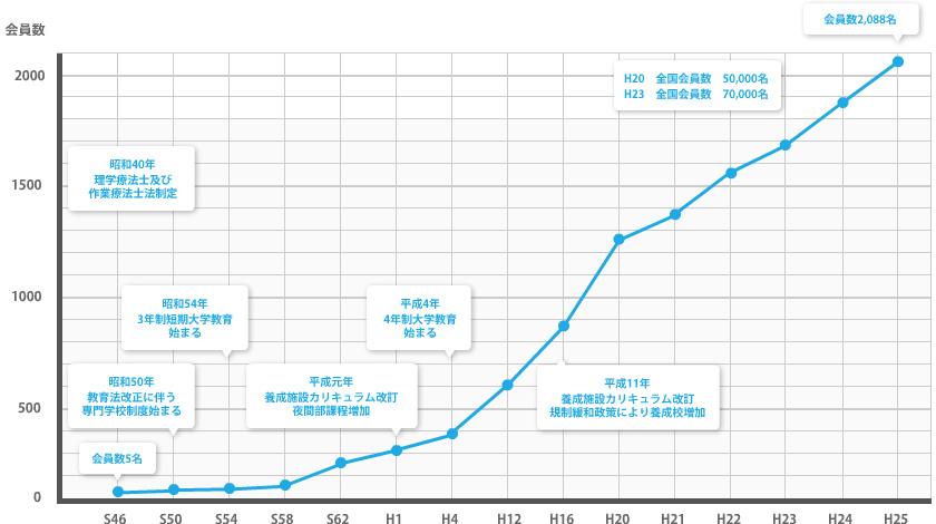 会員数年間推移 公益社団法人 熊本県理学療法士協会